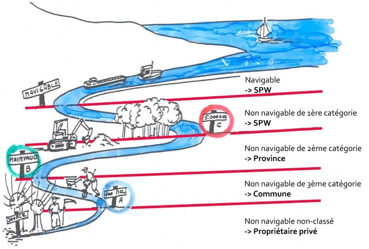catégorie cours d'eau